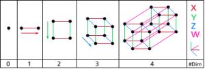 El teseracto permite moverse en una cuarta dimensión física