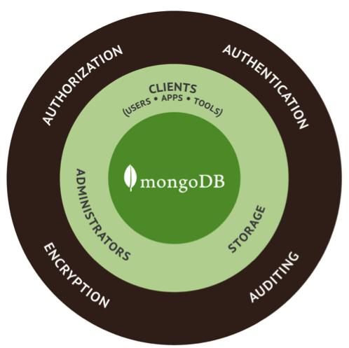 Autenticación de MongoDB